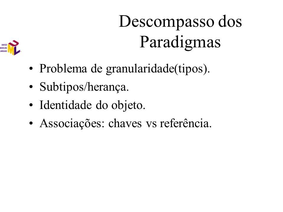 Descompasso dos Paradigmas