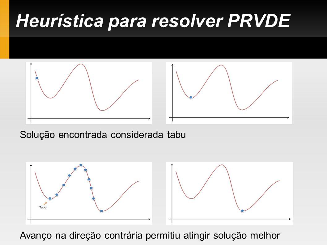 Heurística para resolver PRVDE