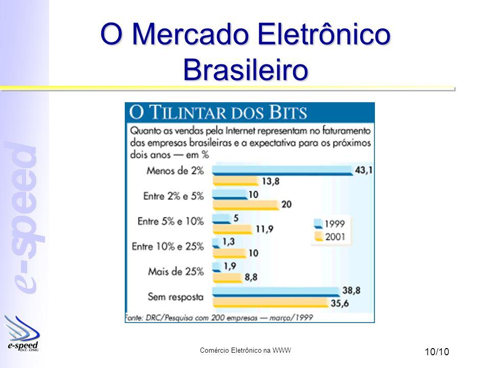 O Mercado Eletrônico Brasileiro
