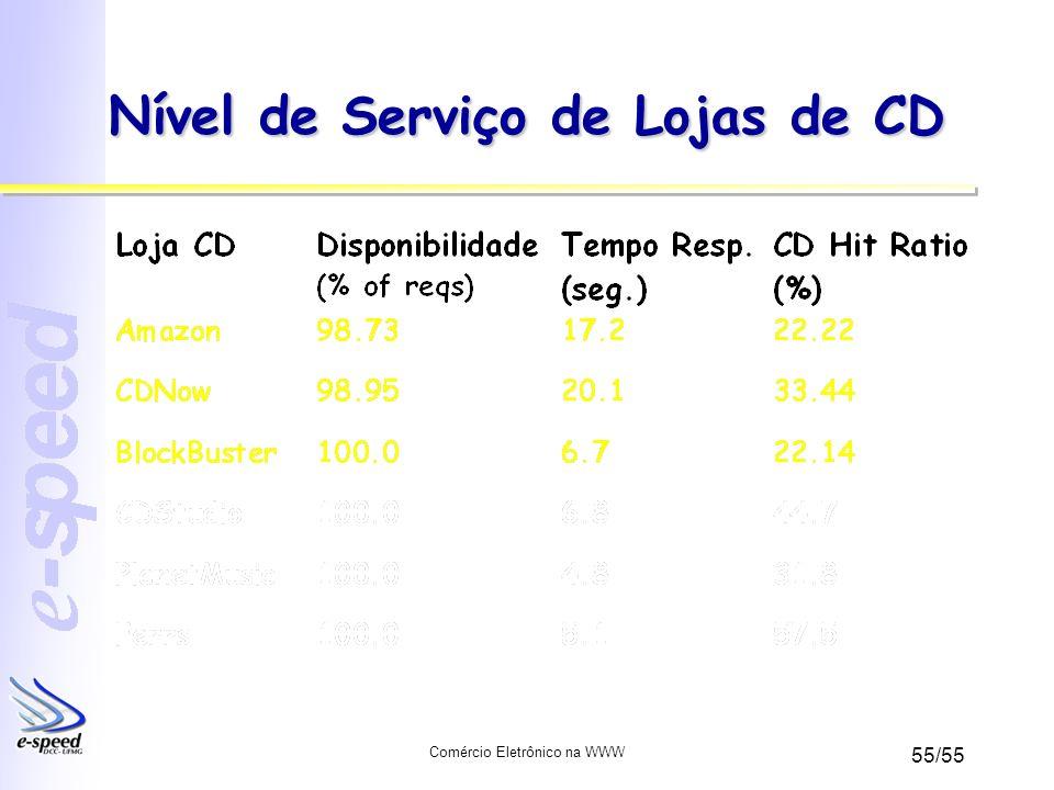 Nível de Serviço de Lojas de CD