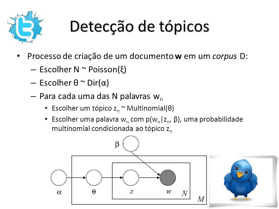 Detecção de tópicos Processo de criação de um documento w em um corpus D: Escolher N ~ Poisson(ξ) Escolher θ ~ Dir(α)