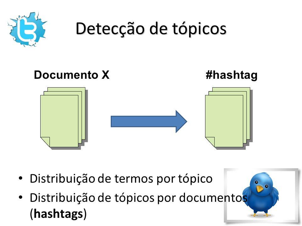 Detecção de tópicos Distribuição de termos por tópico