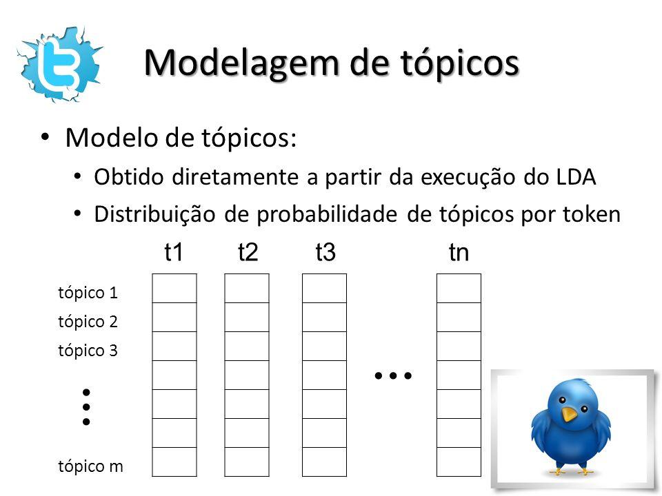 … … Modelagem de tópicos Modelo de tópicos: