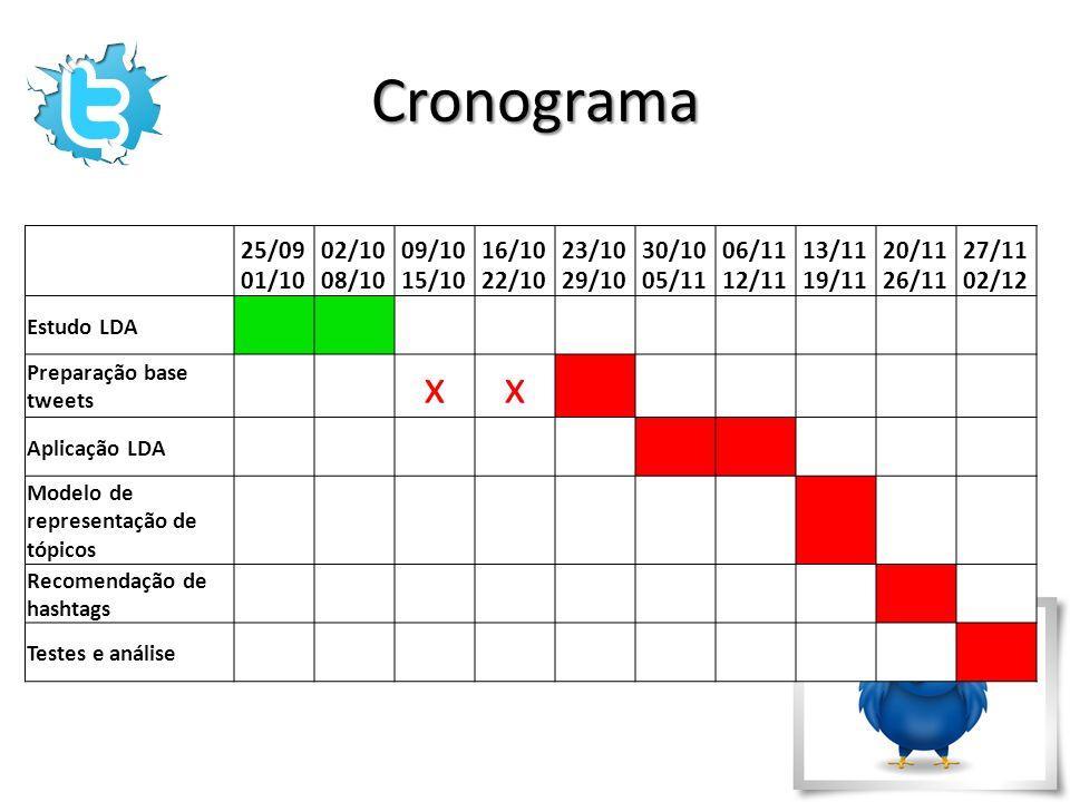 Cronograma 25/09 01/10. 02/10 08/10. 09/10 15/10. 16/10 22/10. 23/10 29/10. 30/10 05/11. 06/11 12/11.