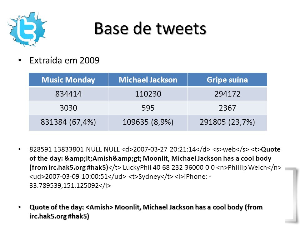 Base de tweets Extraída em 2009 Music Monday Michael Jackson