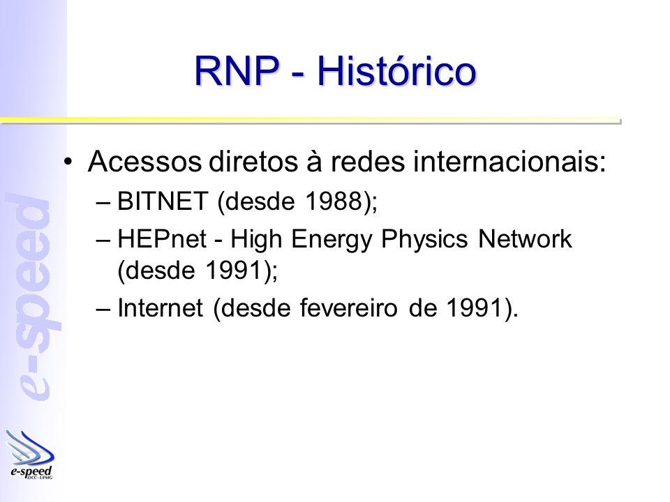 RNP - Histórico Acessos diretos à redes internacionais: