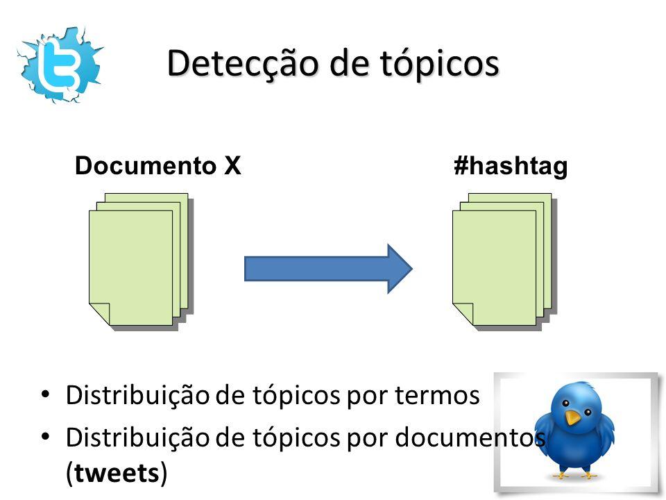 Detecção de tópicos Distribuição de tópicos por termos