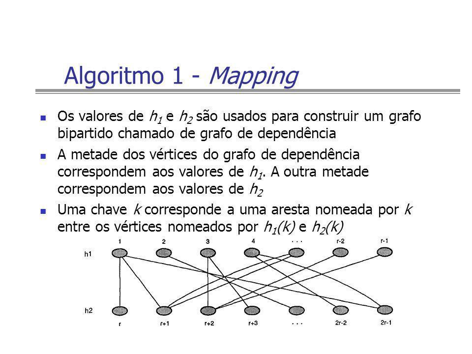 Algoritmo 1 - MappingOs valores de h1 e h2 são usados para construir um grafo bipartido chamado de grafo de dependência.