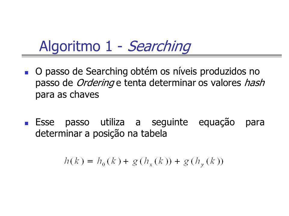 Algoritmo 1 - SearchingO passo de Searching obtém os níveis produzidos no passo de Ordering e tenta determinar os valores hash para as chaves.