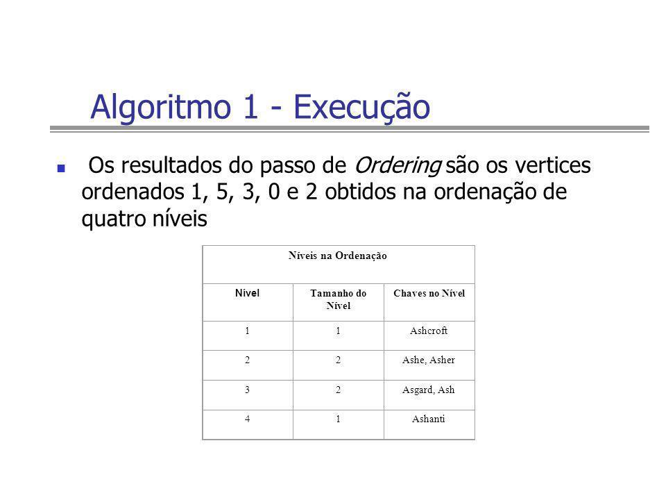 Algoritmo 1 - ExecuçãoOs resultados do passo de Ordering são os vertices ordenados 1, 5, 3, 0 e 2 obtidos na ordenação de quatro níveis.