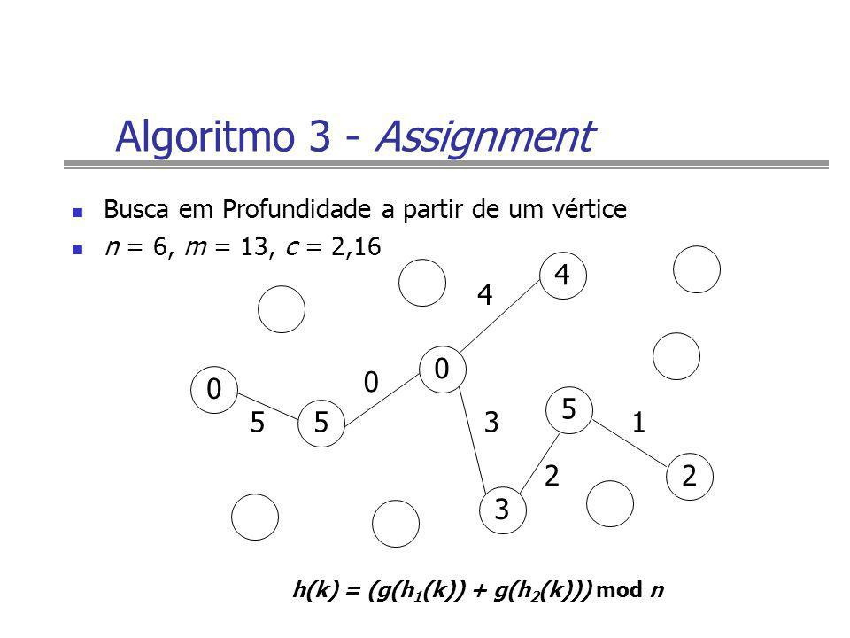 Algoritmo 3 - Assignment