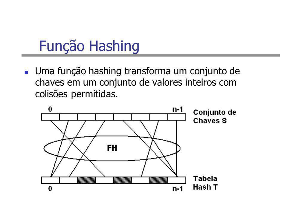 Função HashingUma função hashing transforma um conjunto de chaves em um conjunto de valores inteiros com colisões permitidas.