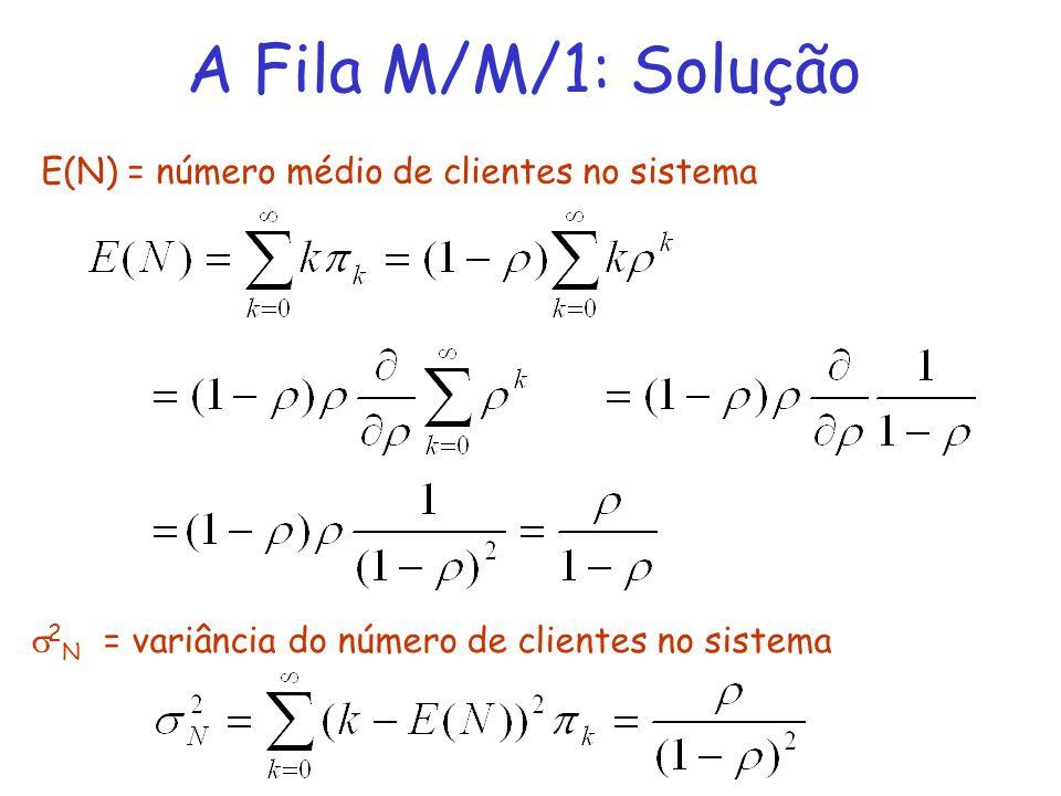 A Fila M/M/1: Solução E(N) = número médio de clientes no sistema