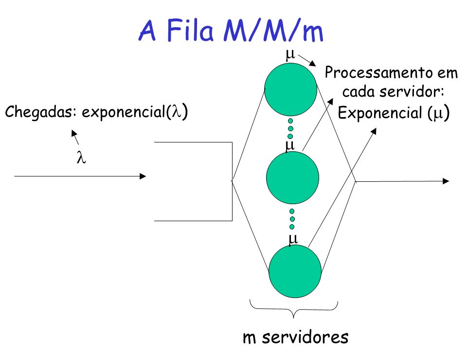 Chegadas: exponencial()
