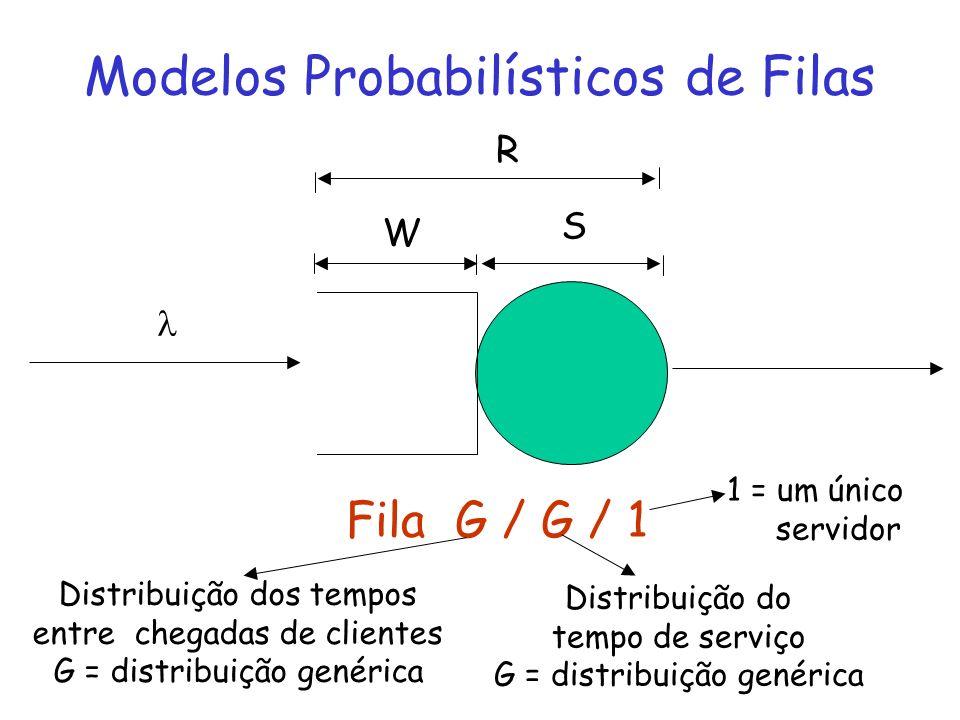 Modelos Probabilísticos de Filas