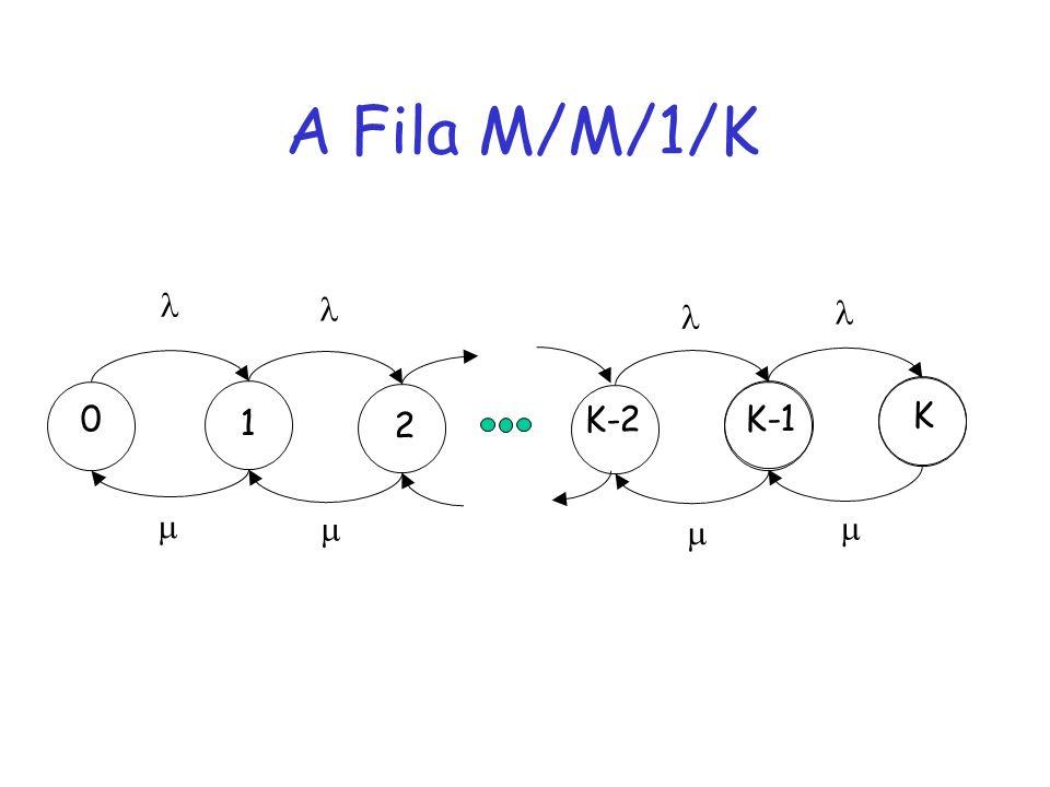 A Fila M/M/1/K     1 2 K-2 K-1 K    