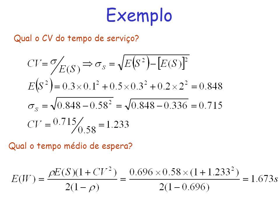 Exemplo Qual o CV do tempo de serviço Qual o tempo médio de espera
