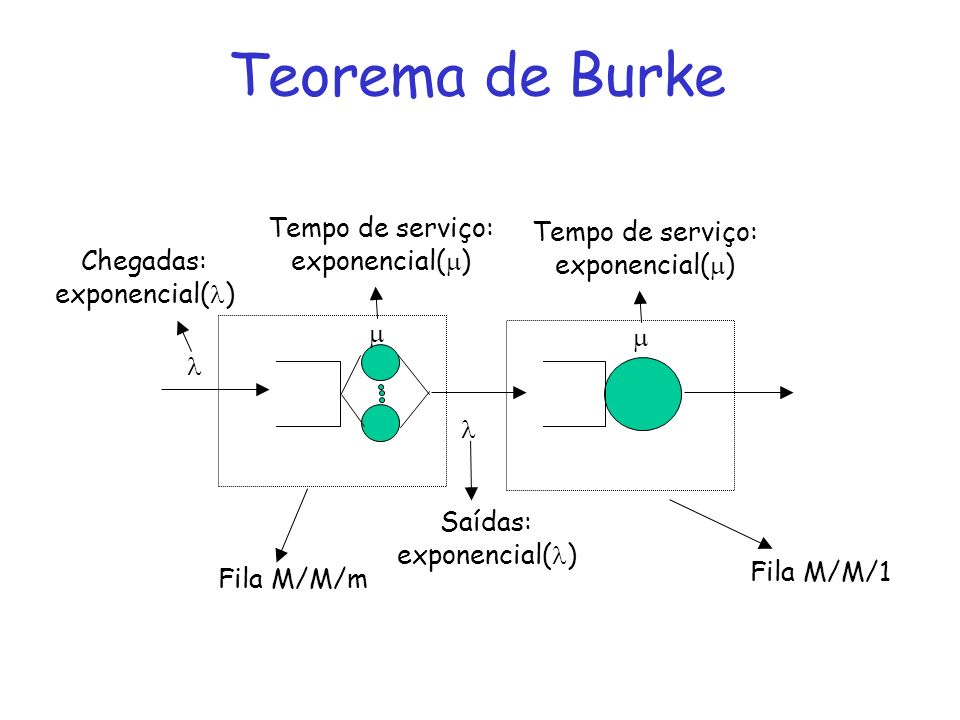 Teorema de Burke Tempo de serviço: Tempo de serviço: exponencial()