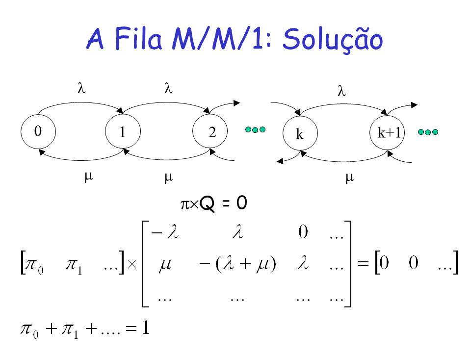 A Fila M/M/1: Solução    1 2 k k+1    Q = 0