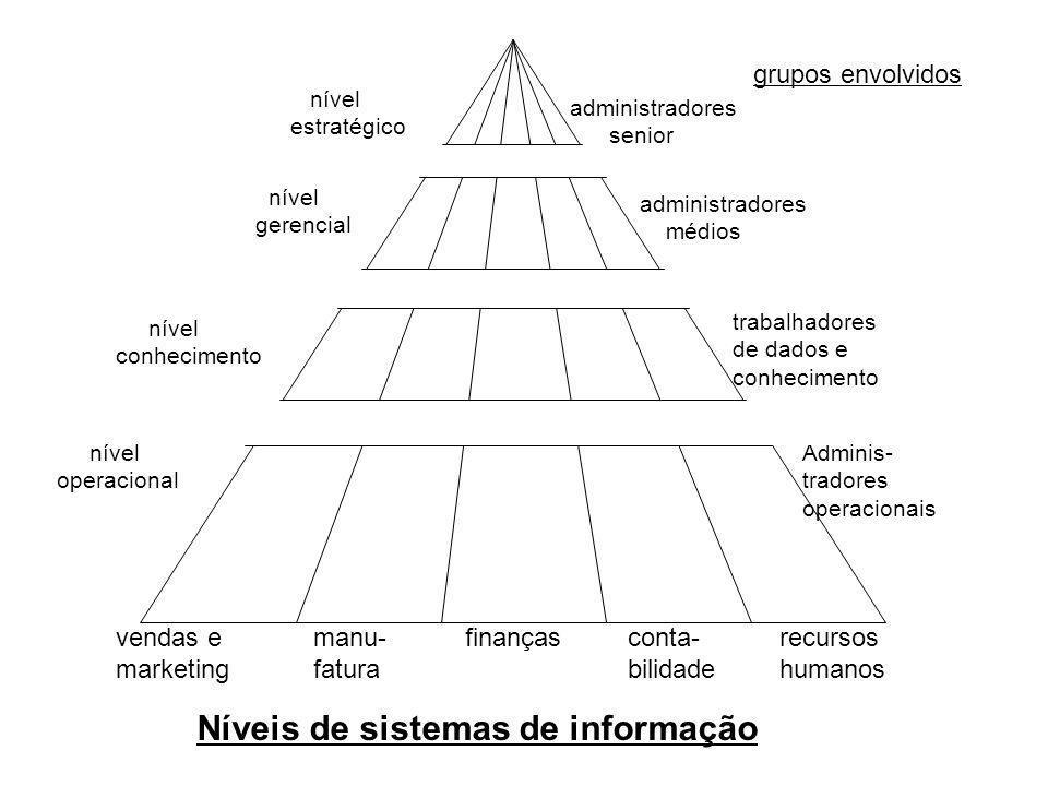 Níveis de sistemas de informação
