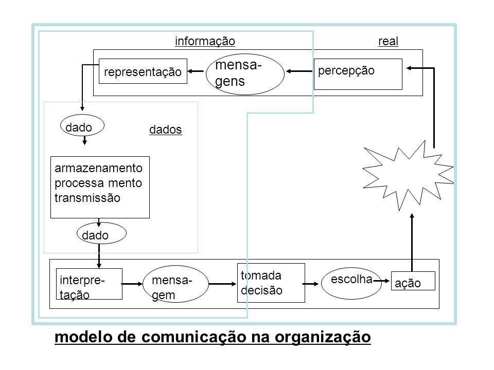 modelo de comunicação na organização