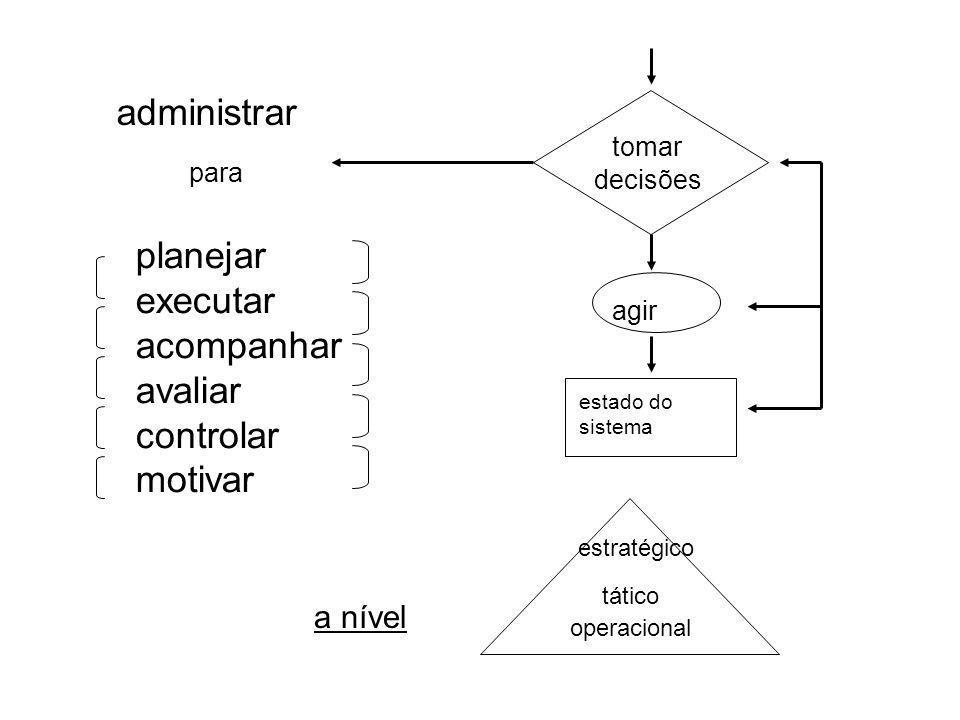 administrar planejar executar acompanhar avaliar controlar motivar
