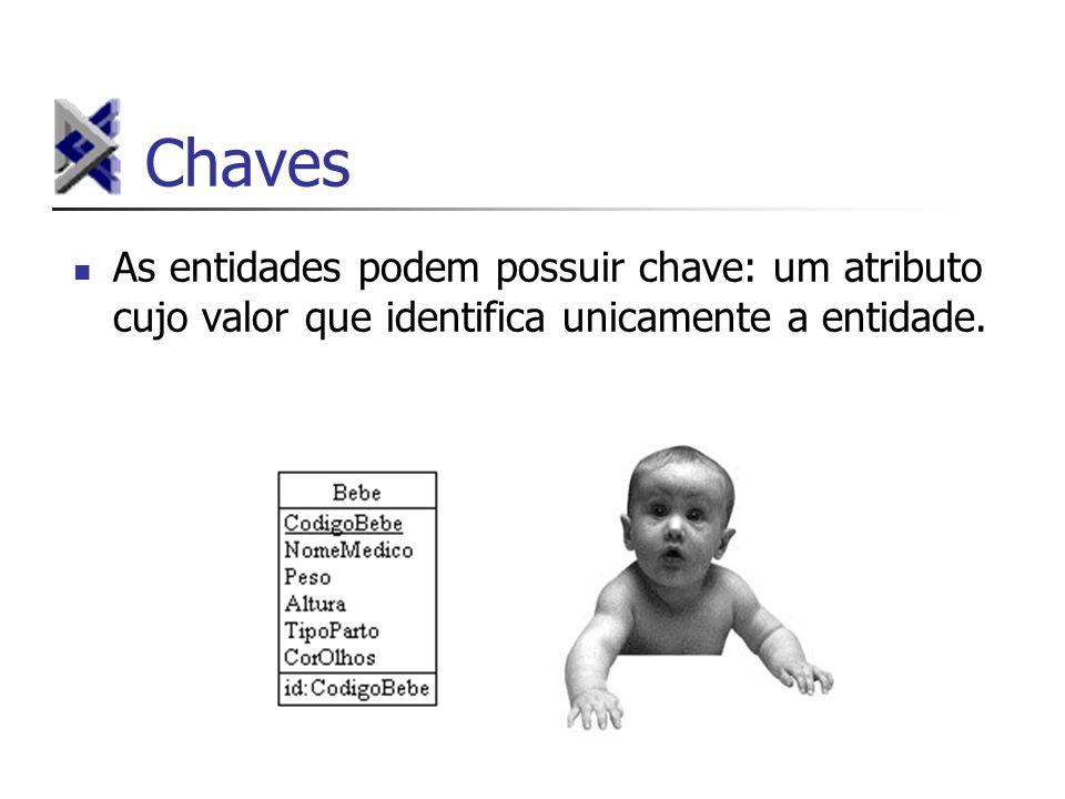ChavesAs entidades podem possuir chave: um atributo cujo valor que identifica unicamente a entidade.