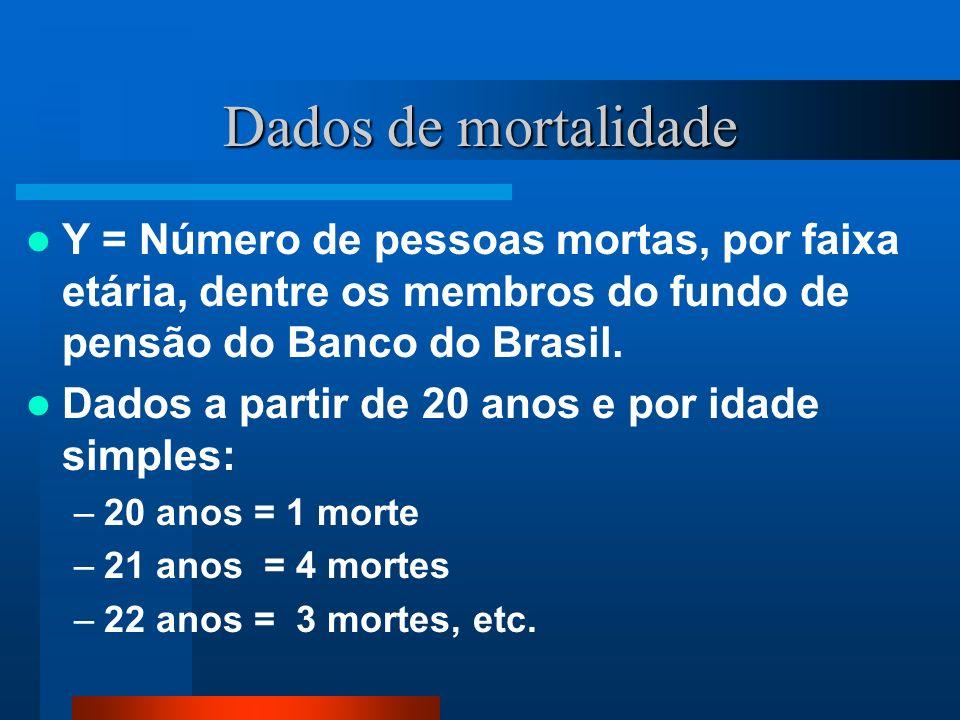 Dados de mortalidadeY = Número de pessoas mortas, por faixa etária, dentre os membros do fundo de pensão do Banco do Brasil.