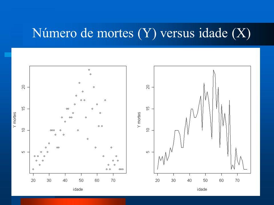 Número de mortes (Y) versus idade (X)