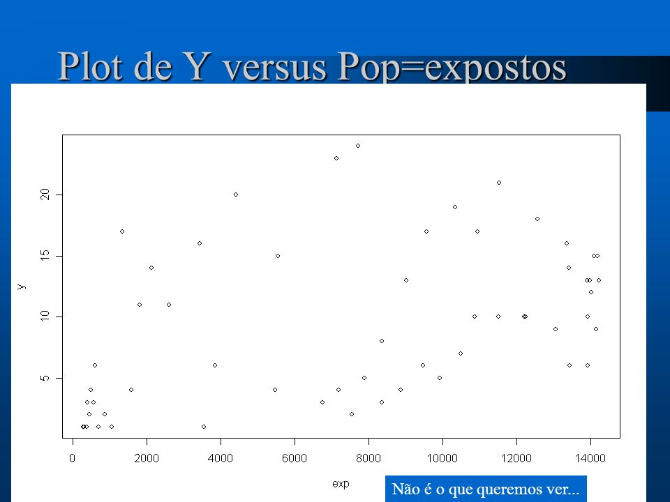 Plot de Y versus Pop=expostos