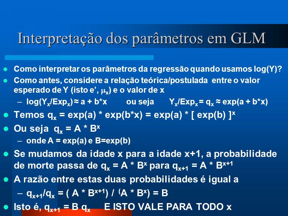 Interpretação dos parâmetros em GLM