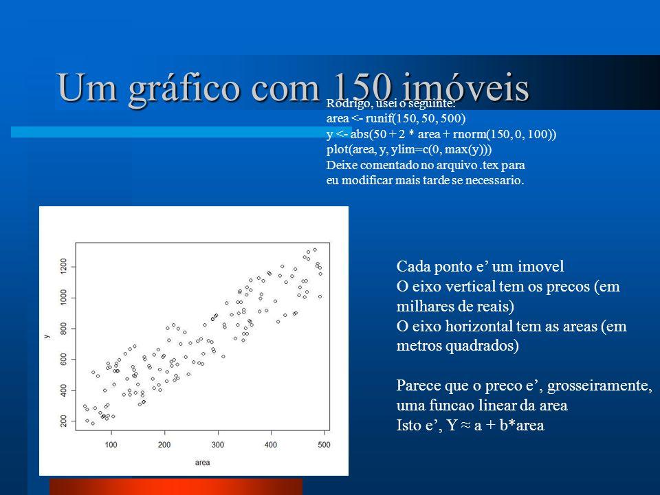Um gráfico com 150 imóveis Cada ponto e' um imovel