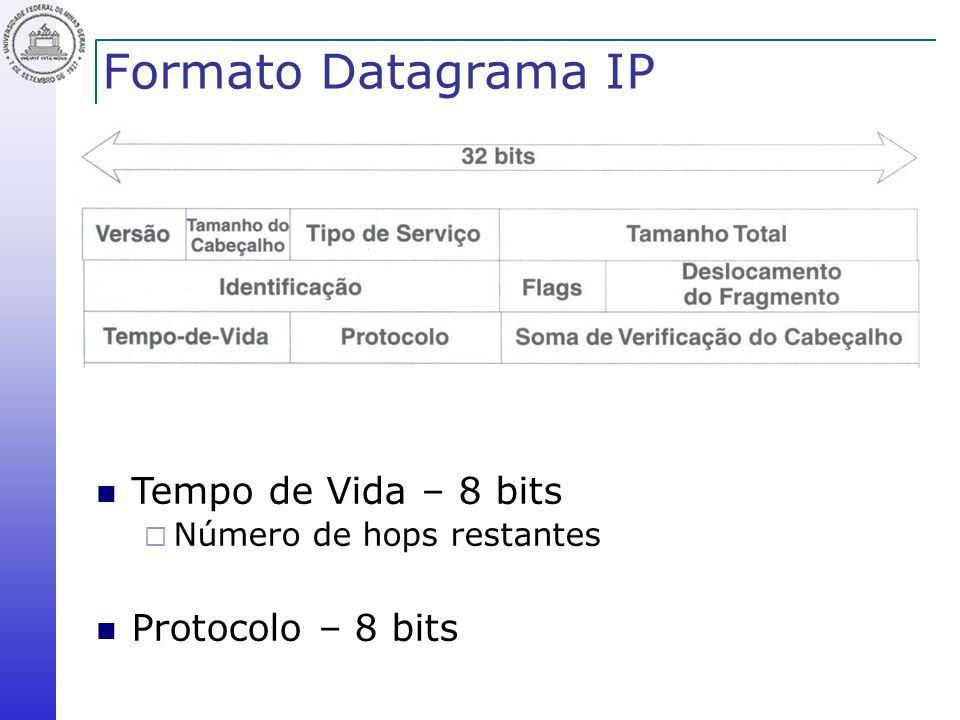 Formato Datagrama IP Tempo de Vida – 8 bits Protocolo – 8 bits