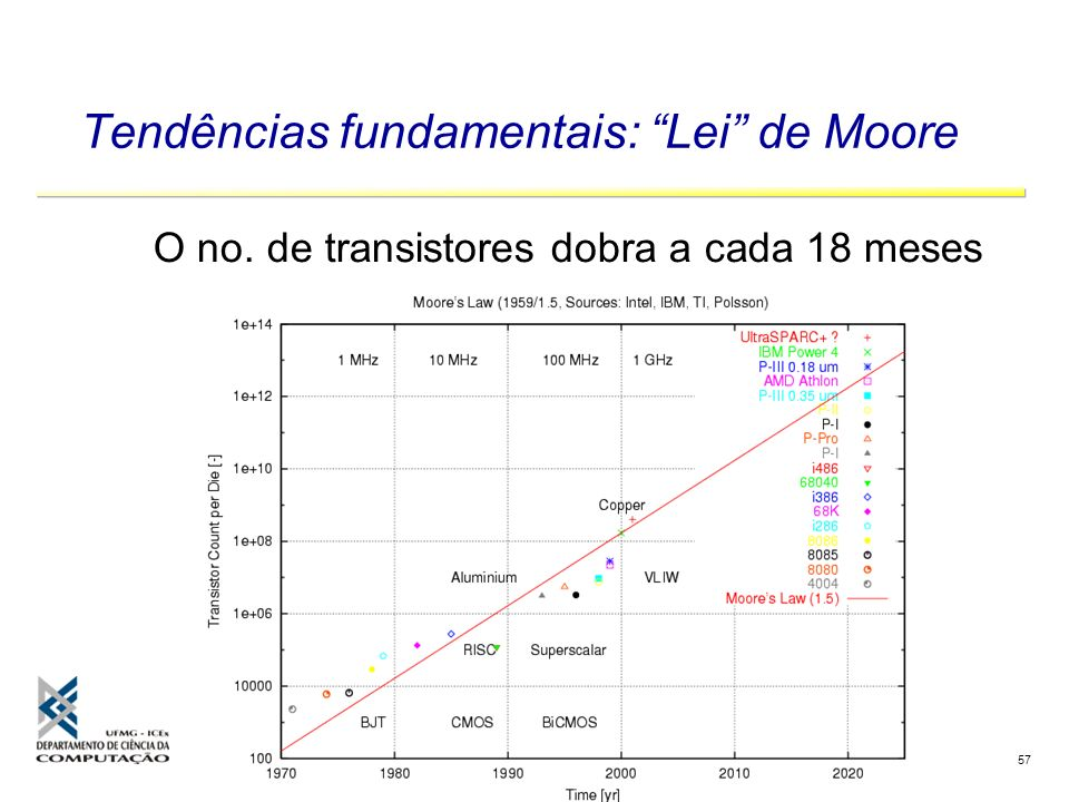 Tendências fundamentais: Lei de Moore
