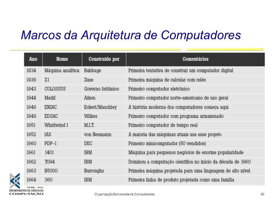 Marcos da Arquitetura de Computadores