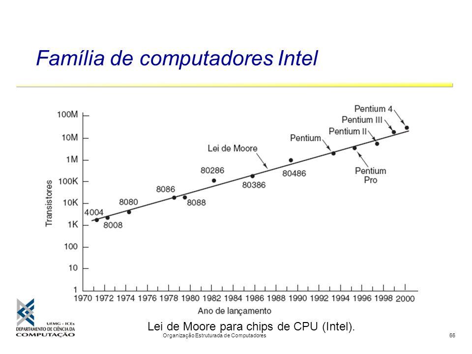 Família de computadores Intel