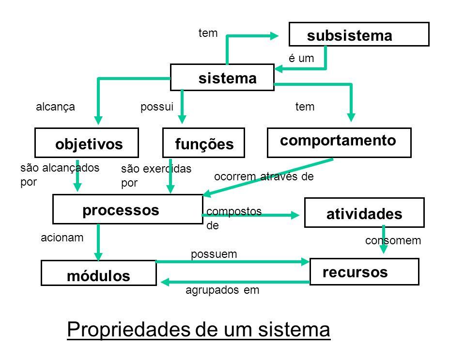 Propriedades de um sistema