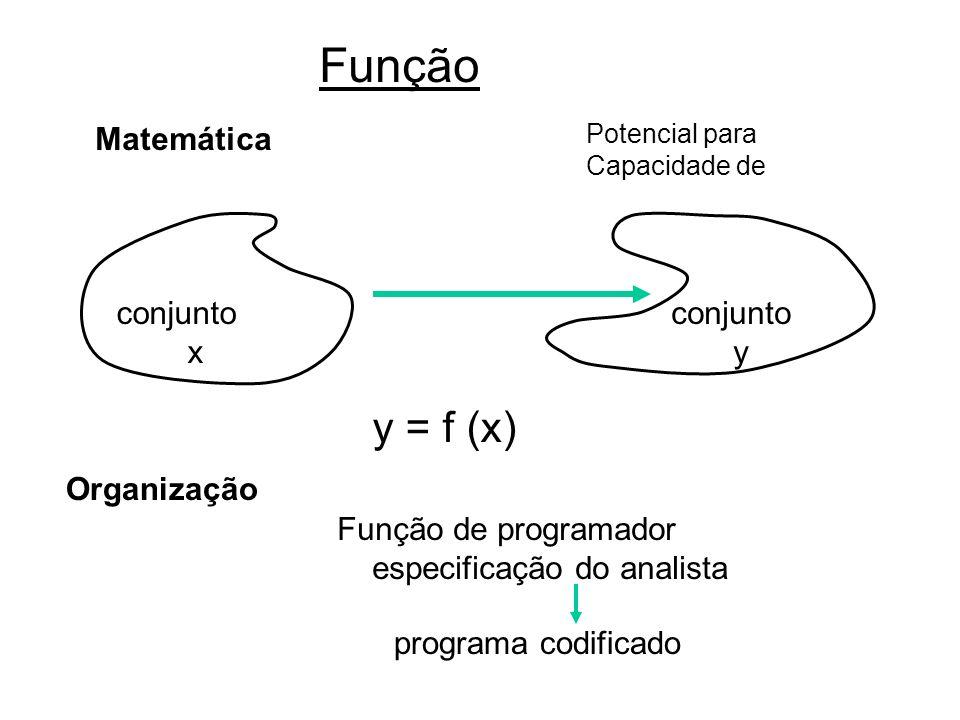 Função y = f (x) Matemática conjunto x conjunto y Organização
