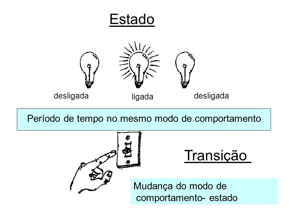 Estado Transição Período de tempo no mesmo modo de comportamento