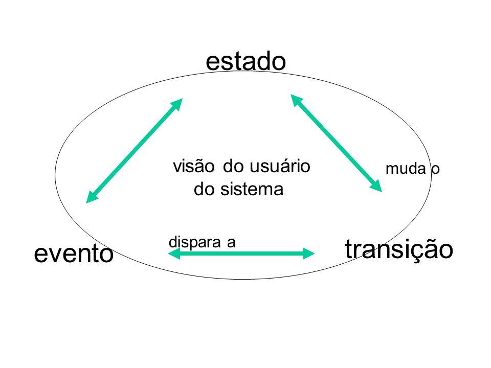 estado visão do usuário do sistema muda o dispara a transição evento