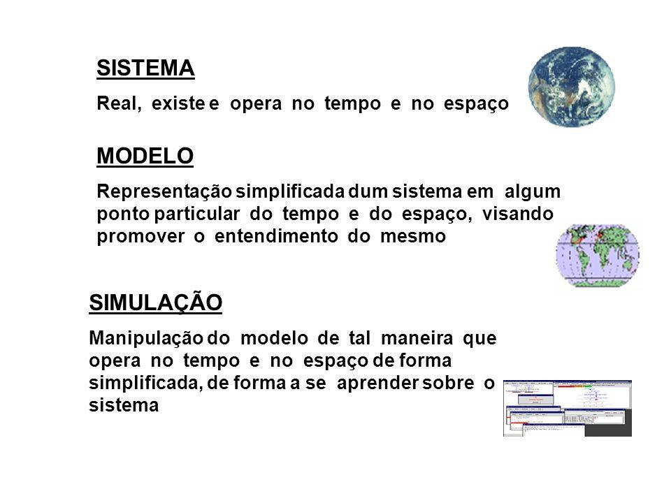 SISTEMA MODELO SIMULAÇÃO Real, existe e opera no tempo e no espaço