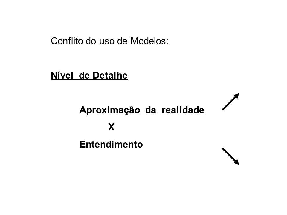 Conflito do uso de Modelos: