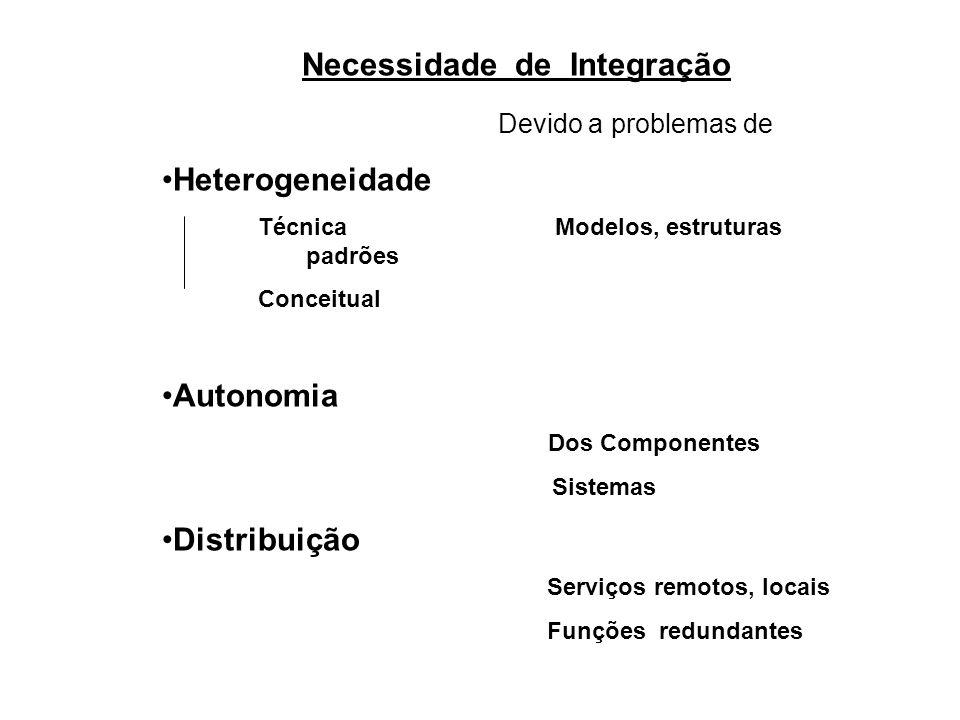 Necessidade de Integração Serviços remotos, locais
