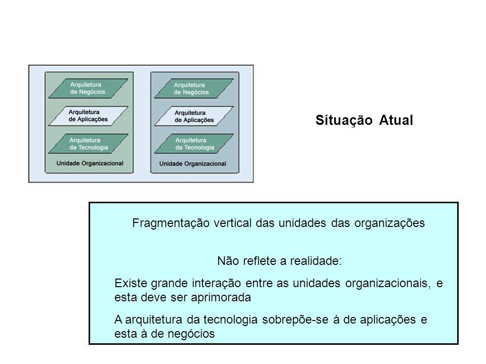 Situação Atual Fragmentação vertical das unidades das organizações