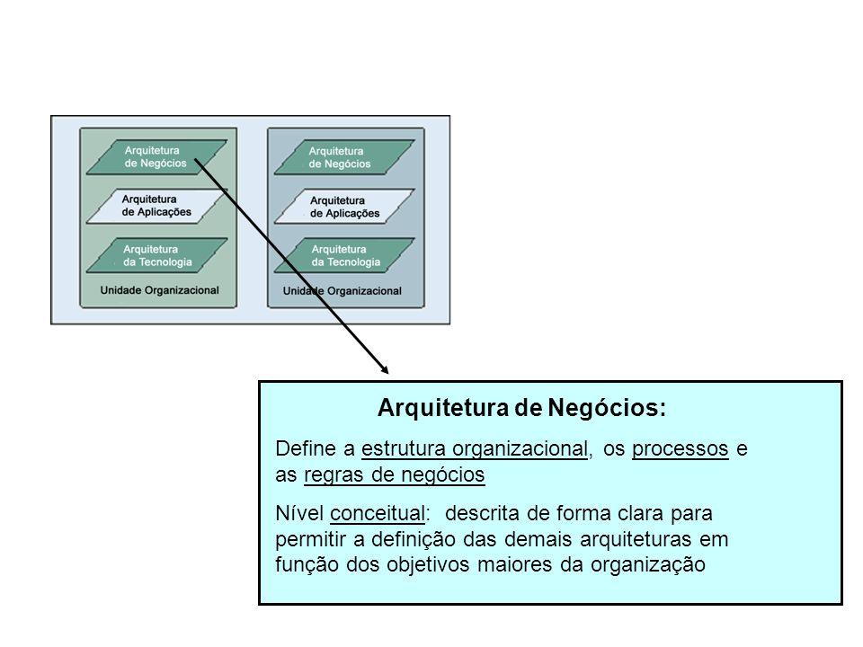 Arquitetura de Negócios: