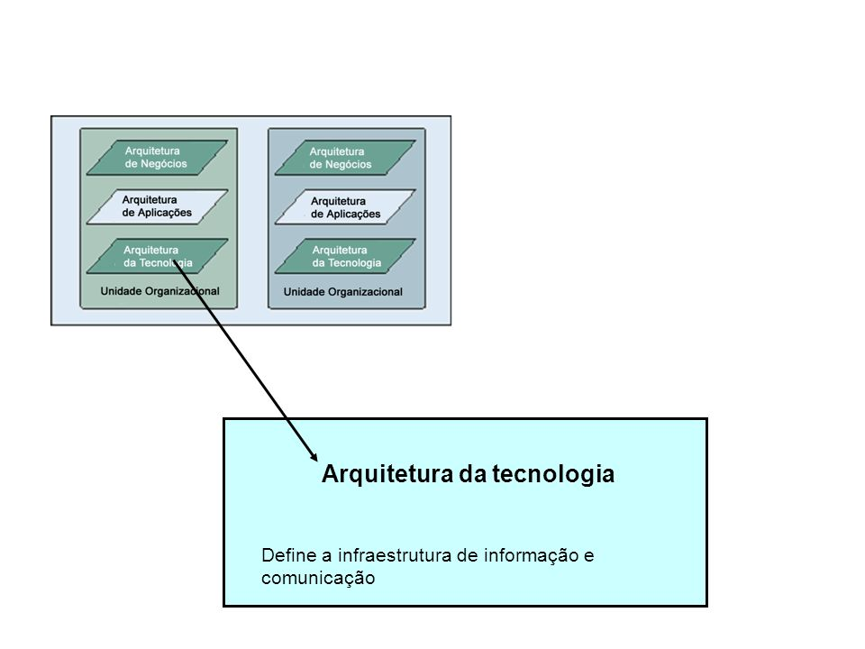 Arquitetura da tecnologia