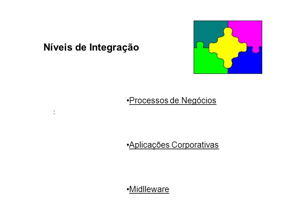 Níveis de Integração Processos de Negócios Aplicações Corporativas