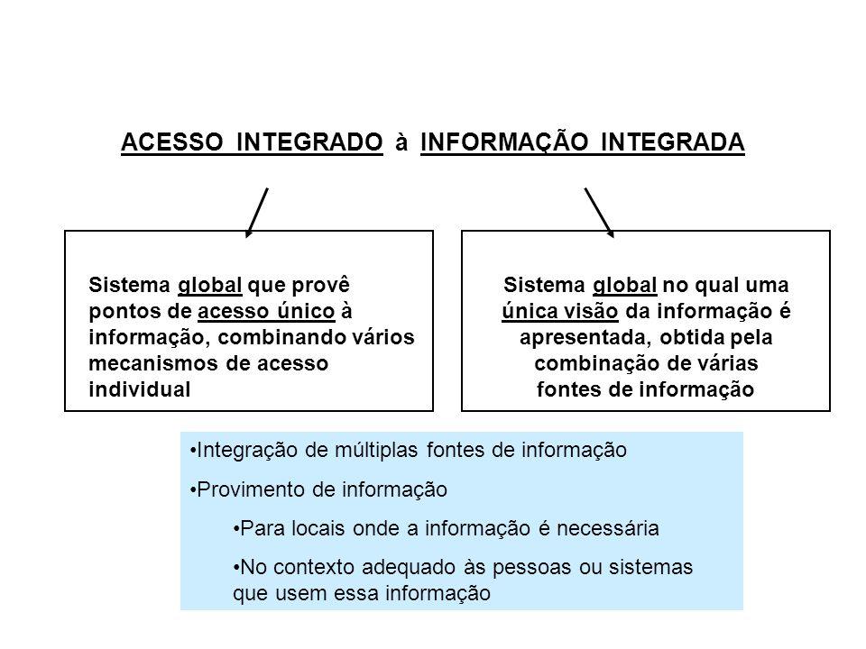 ACESSO INTEGRADO à INFORMAÇÃO INTEGRADA