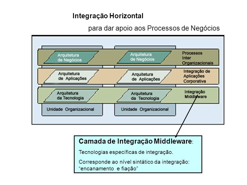 Integração Horizontal para dar apoio aos Processos de Negócios