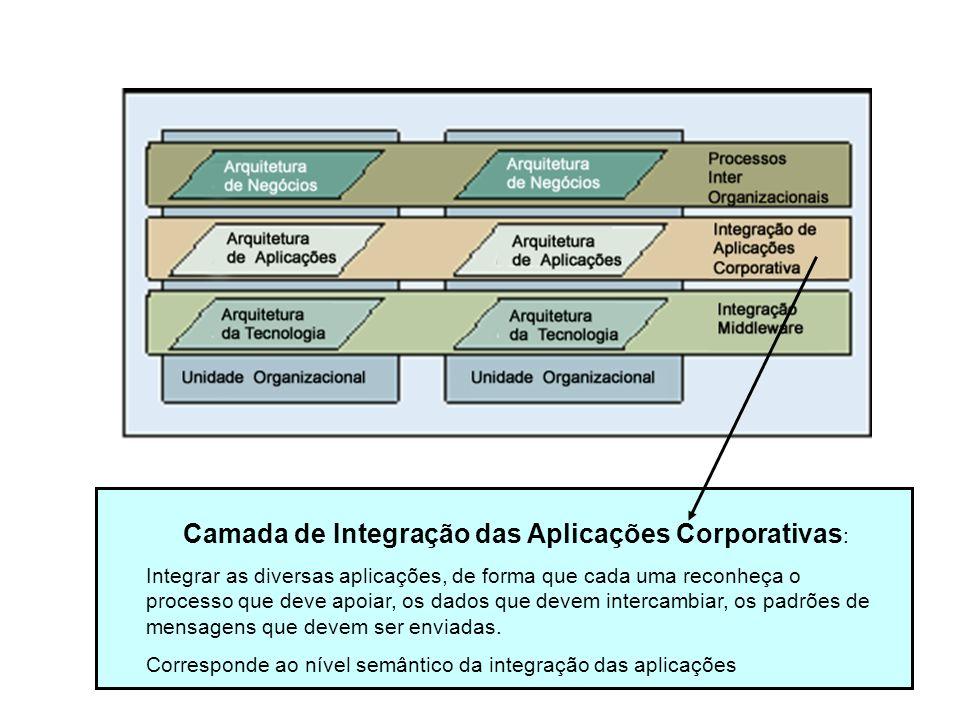Camada de Integração das Aplicações Corporativas: